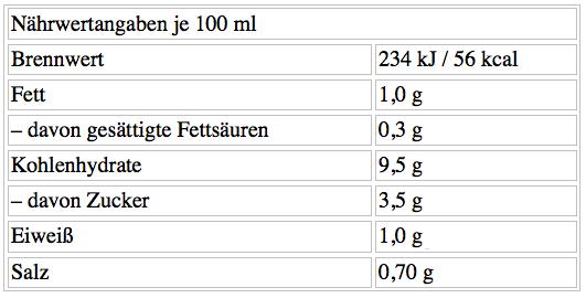 Nährwerte Dr Reichs FODMAP Sauce No. 1