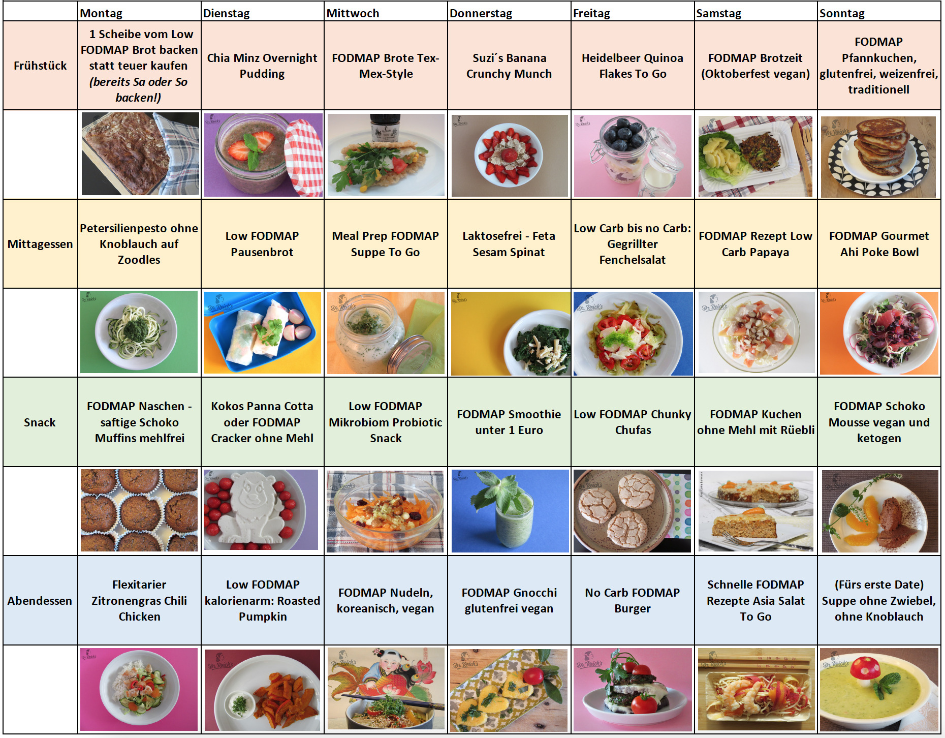 Dr. Reich´s Vorschlag für einen Low FODMAP Diät Wochenplan